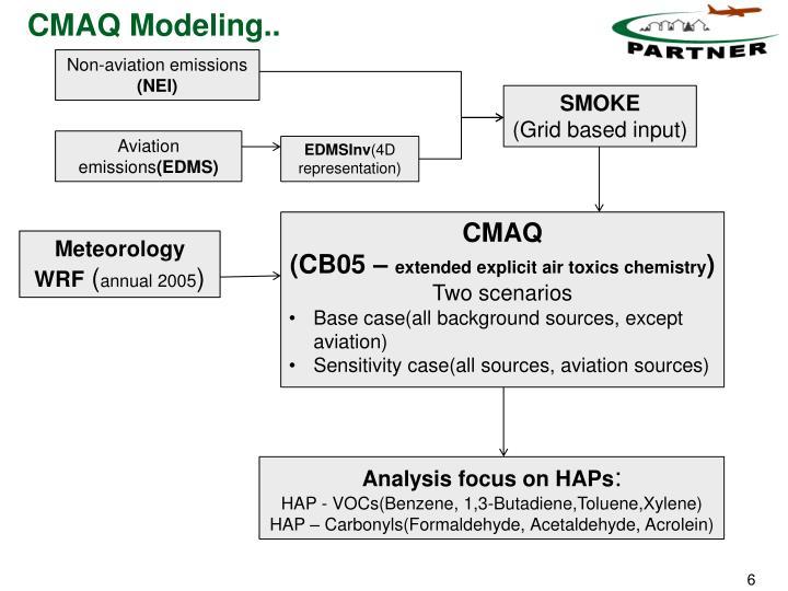 CMAQ Modeling..