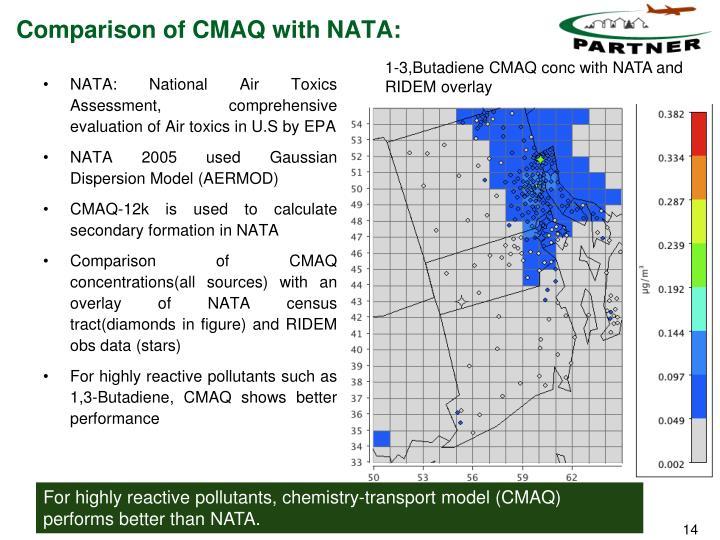 Comparison of CMAQ with NATA: