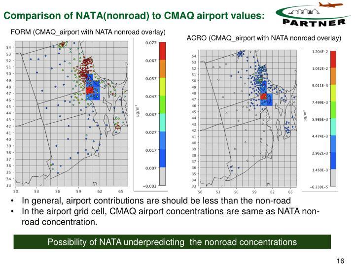 Comparison of NATA(nonroad) to CMAQ airport values: