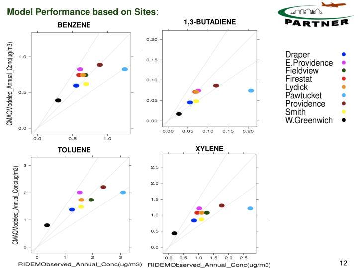 Model Performance based on Sites