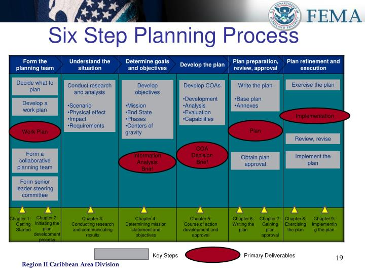 Six Step Planning Process
