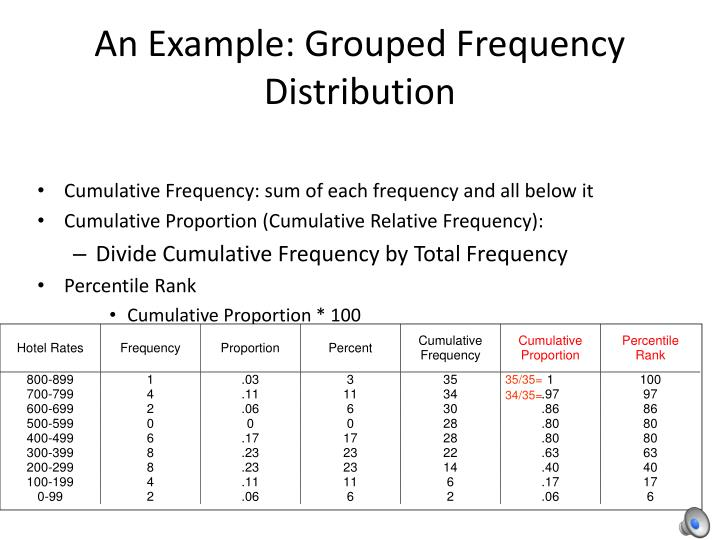 grouped frequency distribution example