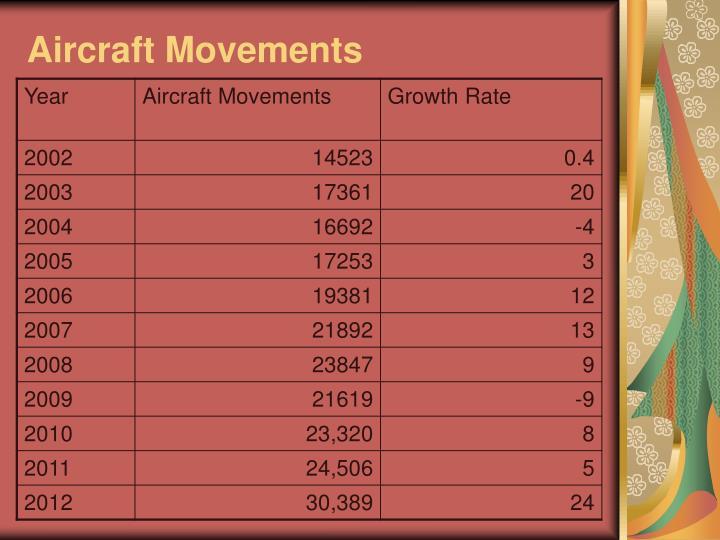 Aircraft Movements