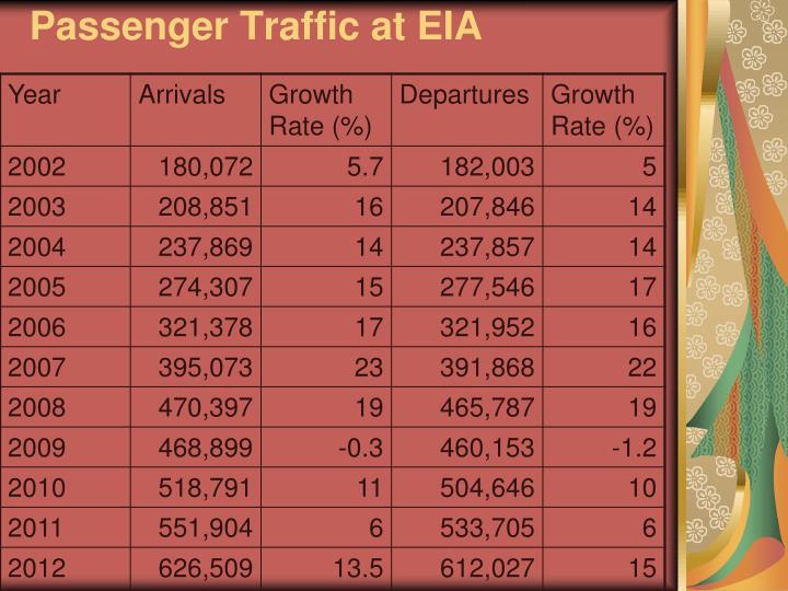 Passenger Traffic at EIA