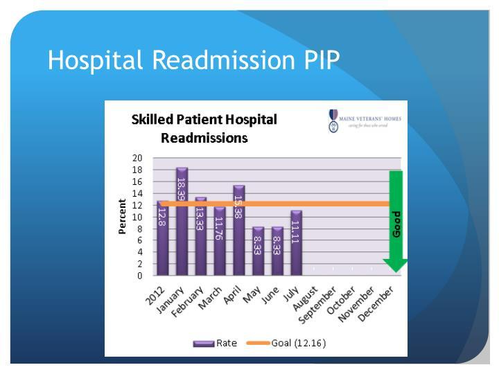 Hospital Readmission PIP