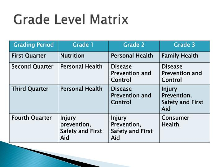 Grade Level Matrix