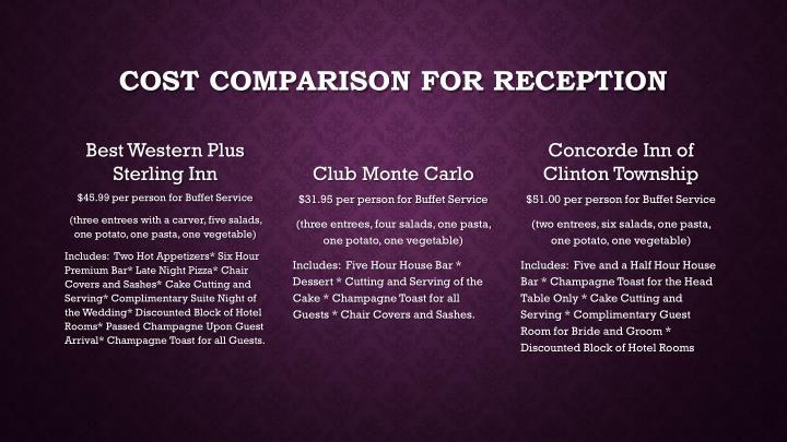 Cost comparison for