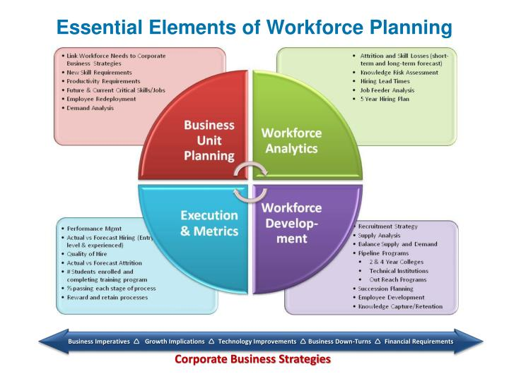 PPT - Essential Elements of Workforce Planning PowerPoint