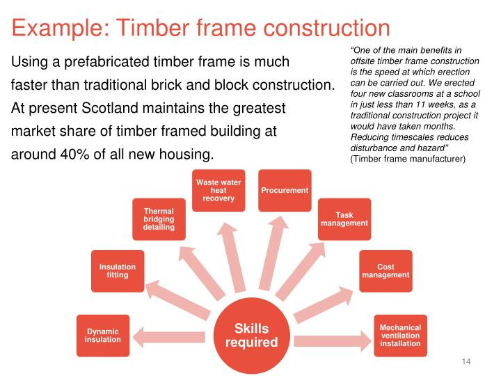 Example: Timber frame construction