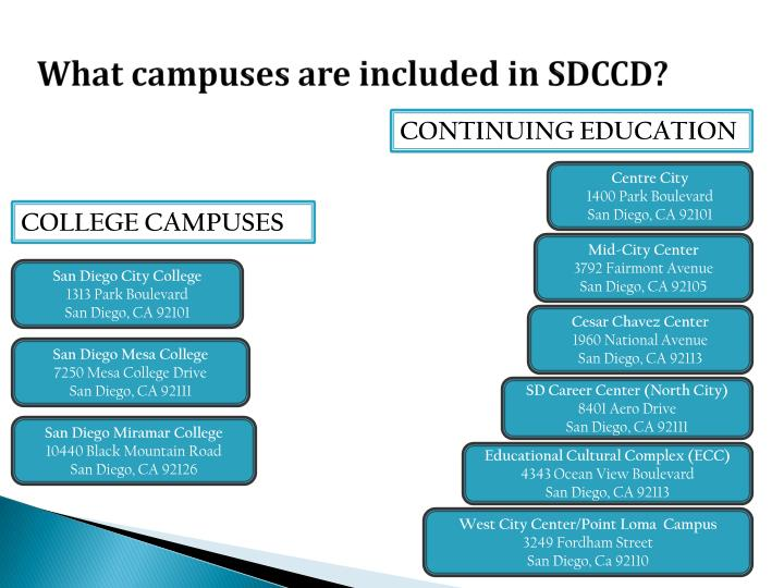 What campuses are included in SDCCD?
