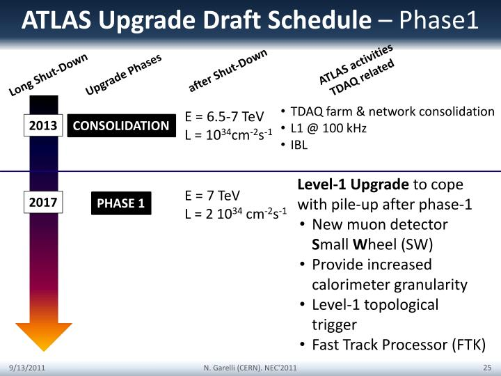 ATLAS Upgrade Draft Schedule