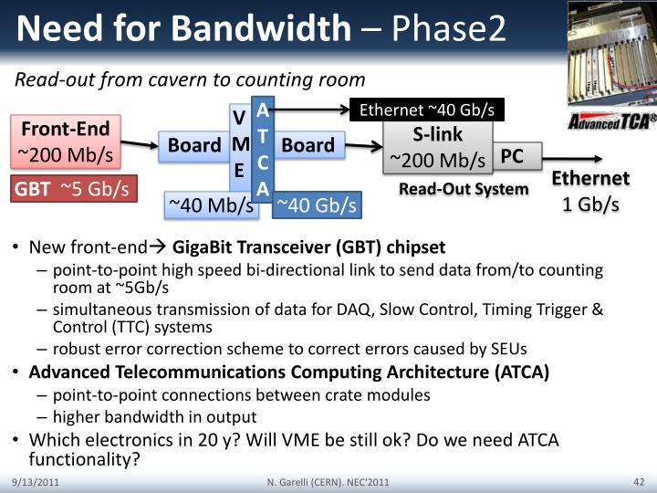 Need for Bandwidth