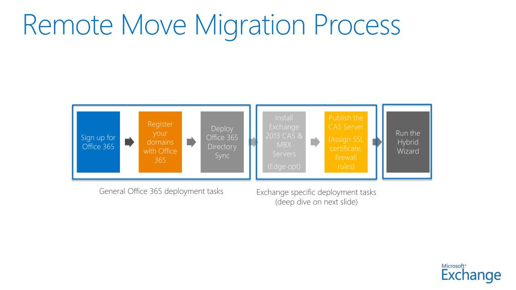 PPT - Mod 7: Exchange Online Deployment & Migration