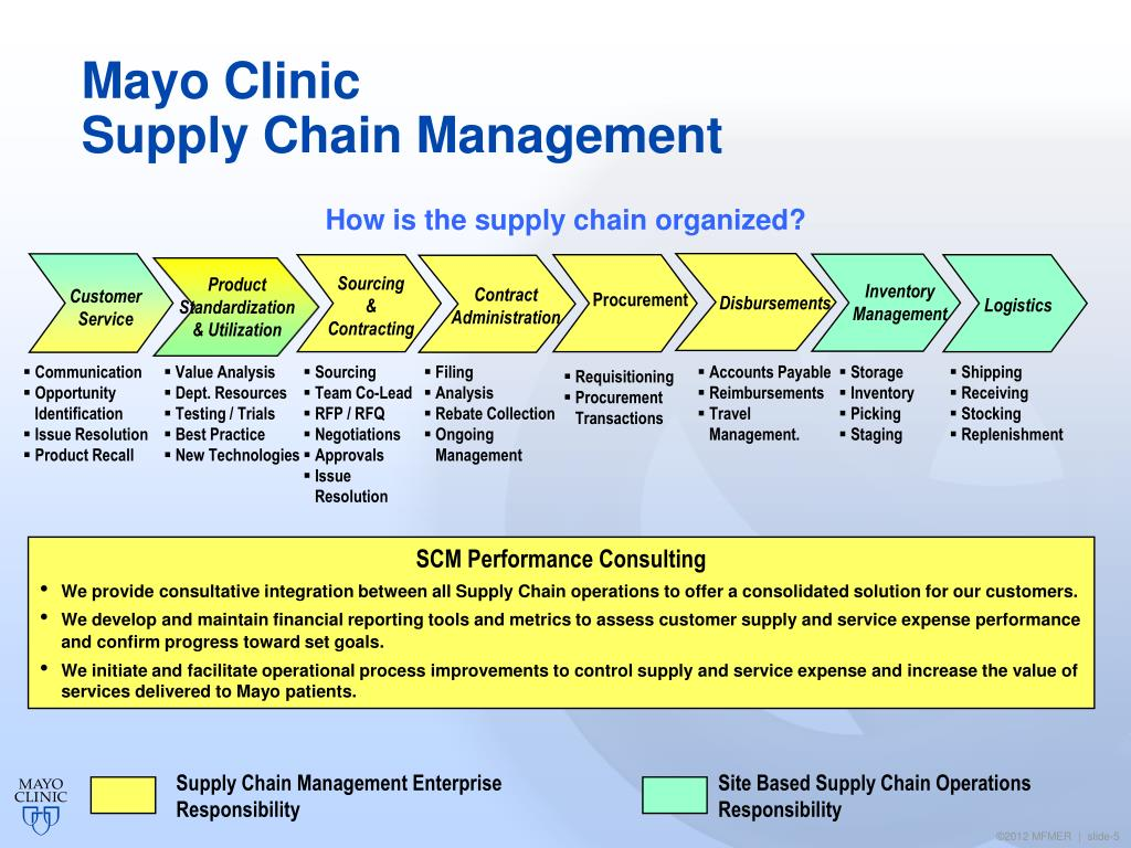 PPT - Mayo Clinic Supply Chain Management Performance