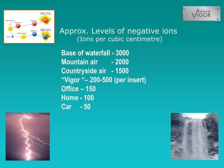 Approx. Levels of negative ions