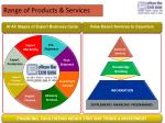 range of products services