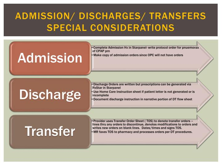 Admission/ Discharges/ Transfers