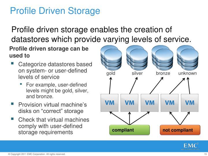 Profile Driven Storage