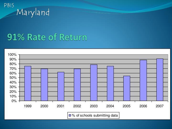 91% Rate of Return