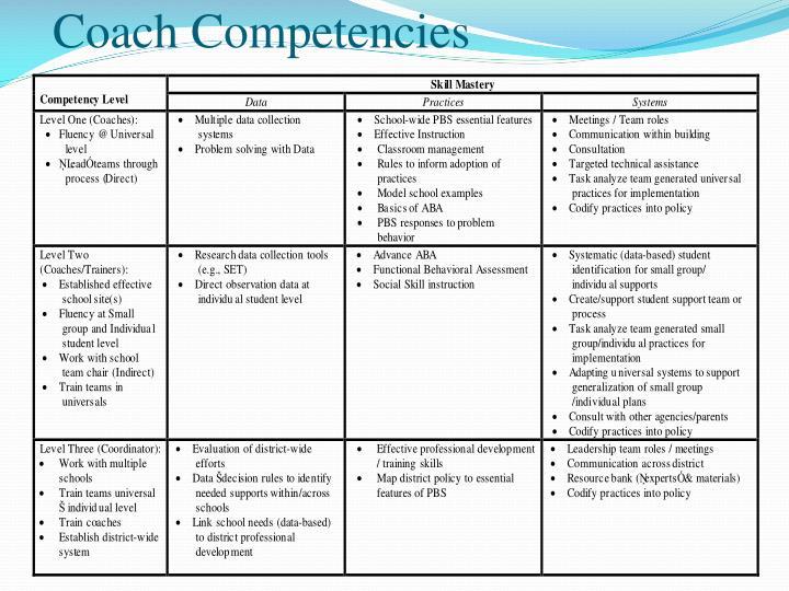 Coach Competencies