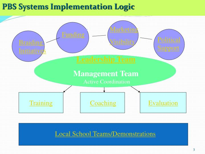 PBS Systems Implementation Logic
