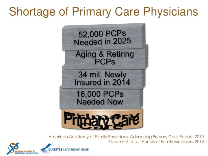 Shortage of Primary Care Physicians