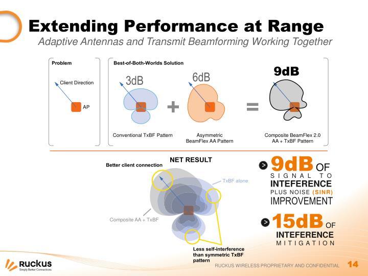Extending Performance at Range