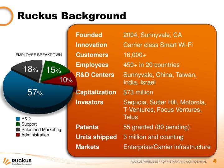 Ruckus Background