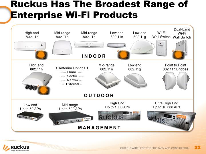 Ruckus Has The Broadest Range of Enterprise Wi-Fi Products