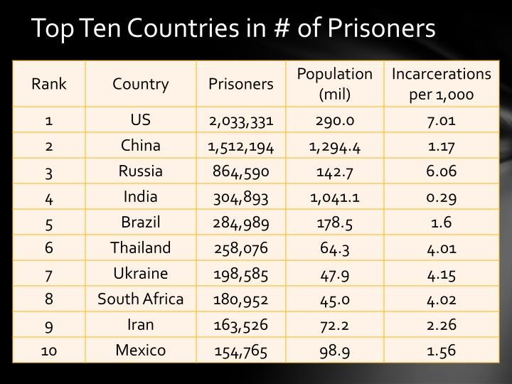 Top Ten Countries in # of Prisoners