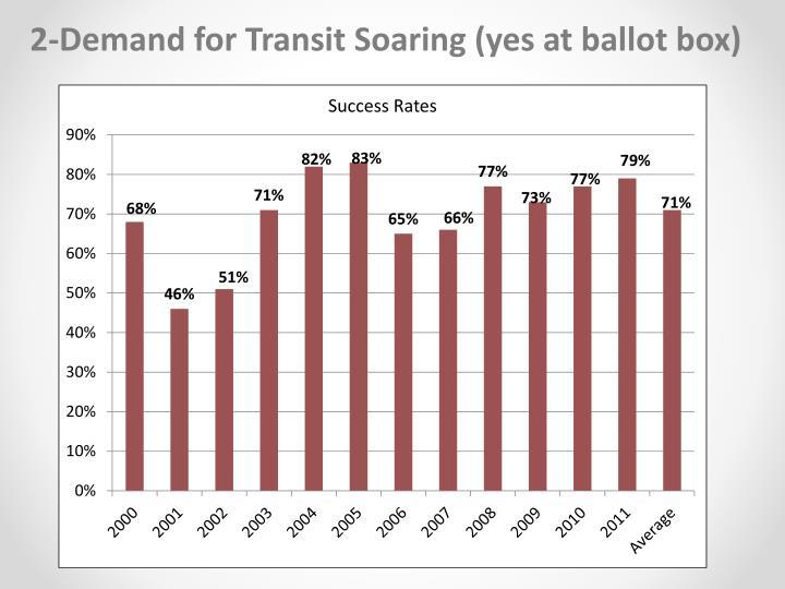 2-Demand for Transit Soaring (yes at ballot box)