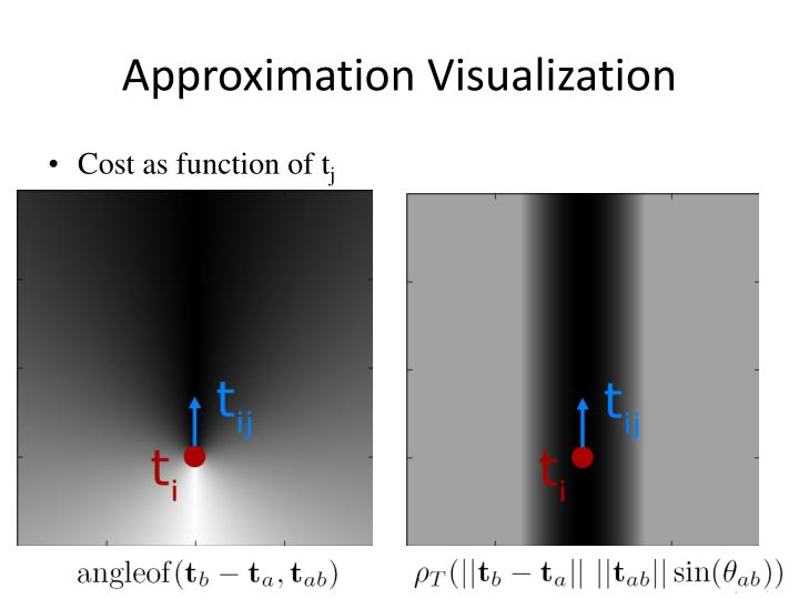 Approximation Visualization