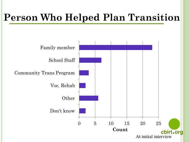 Person Who Helped Plan Transition