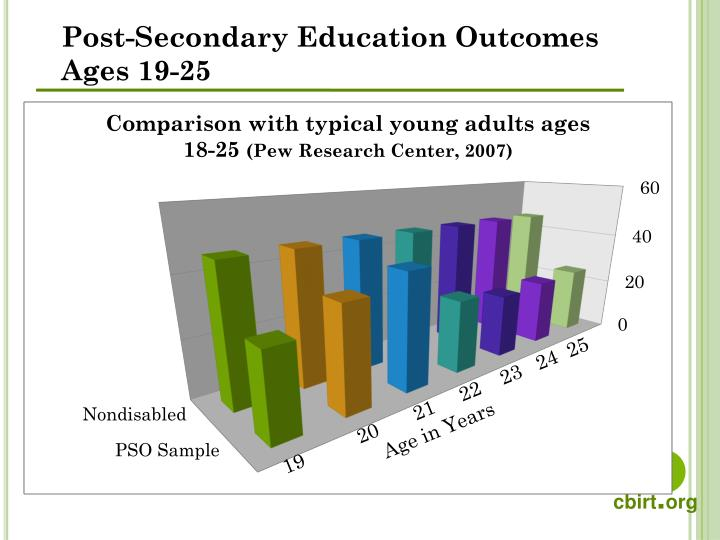 Post-Secondary Education Outcomes