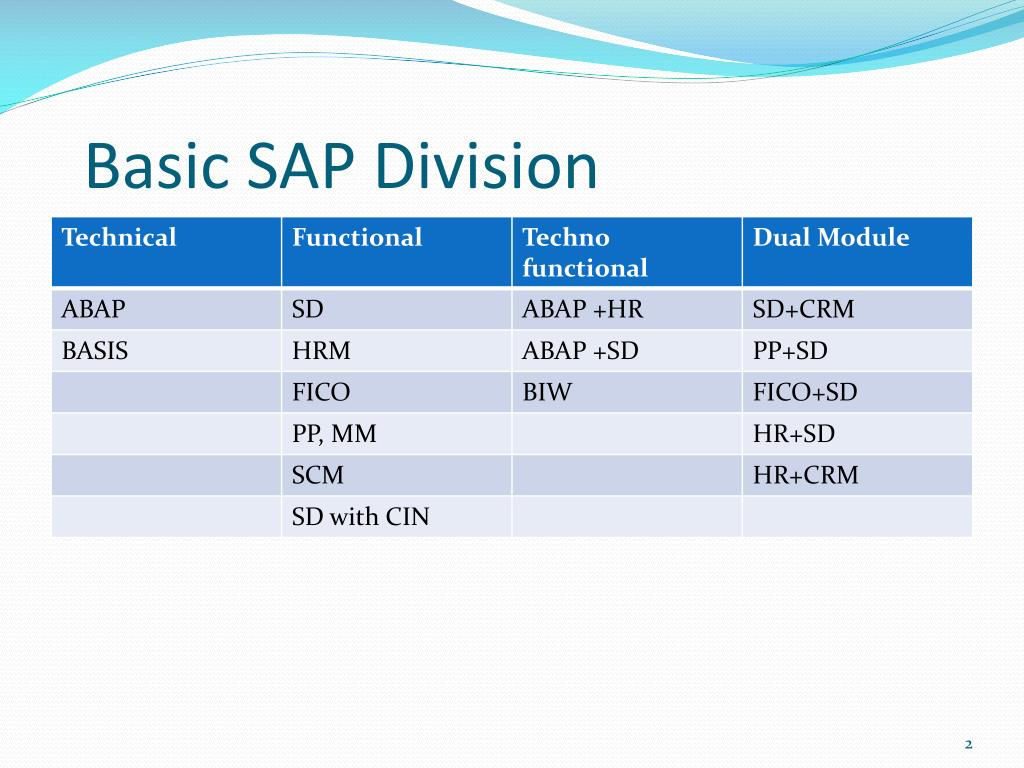 PPT - SAP MODULES PowerPoint Presentation - ID:1625761