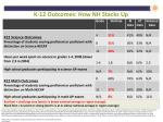 k 12 outcomes how nh stacks up