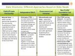 state structures different approaches based on state needs