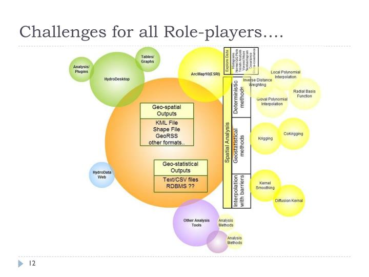 Challenges for all Role-players….