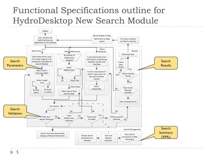 Functional Specifications outline for HydroDesktop New Search Module