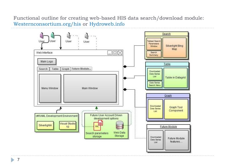 Functional outline for creating web-based HIS data search/download module: