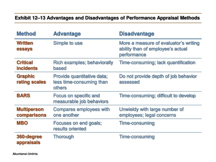 advantages and disadvantages of honesty tests for employees Advantages and disadvantages of temporary employees advantages and disadvantages of temporary employees during the 1990-2008 periods, employment in the temporary help services industry grew from 11 million to 23 million and came to include a larger share of workers than before (luo, mann, holden, 2010.