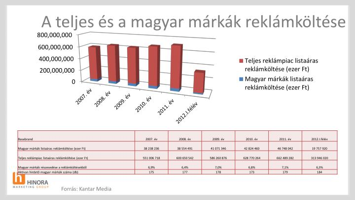 A teljes és a magyar márkák reklámköltése