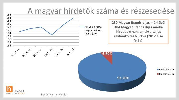 A magyar hirdetők száma és részesedése