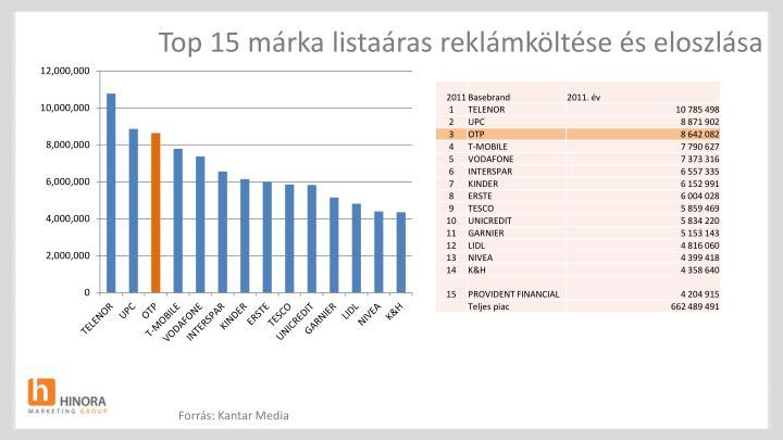 Top 15