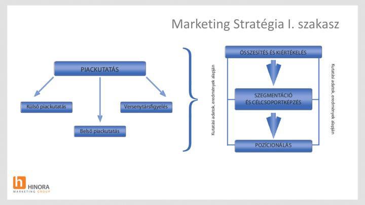 Marketing Stratégia I. szakasz