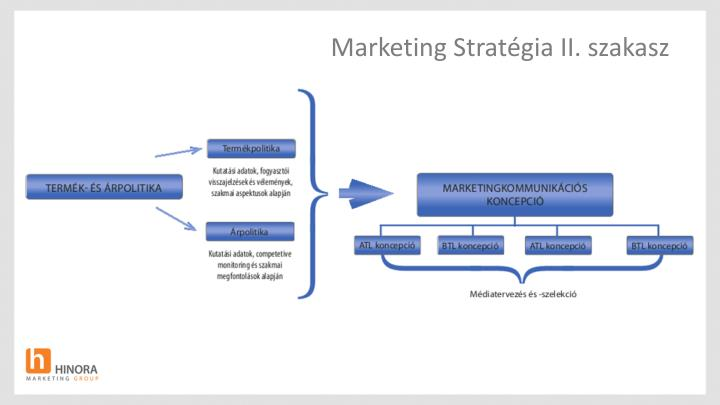 Marketing Stratégia II. szakasz