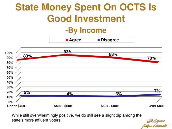 State Money Spent