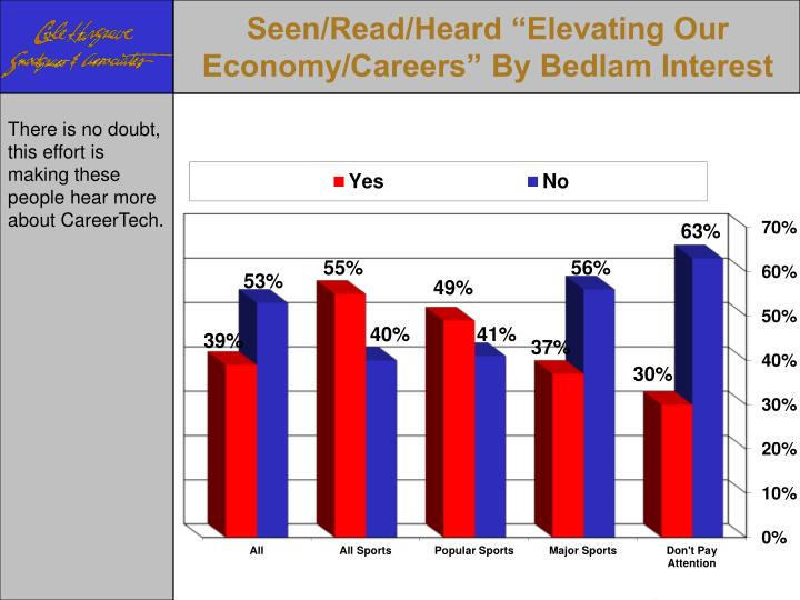 """Seen/Read/Heard """"Elevating Our Economy/Careers"""" By Bedlam Interest"""
