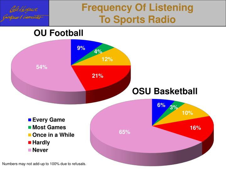 Frequency Of Listening