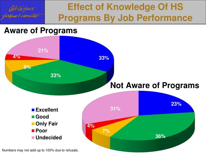 Effect of Knowledge Of HS Programs By Job Performance